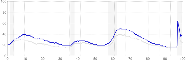 California monthly unemployment rate chart from 1990 to February 2021